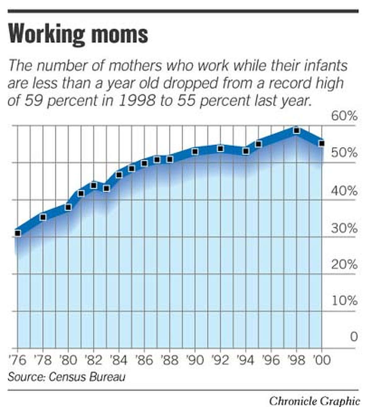 Working Moms. Chronicle Graphic