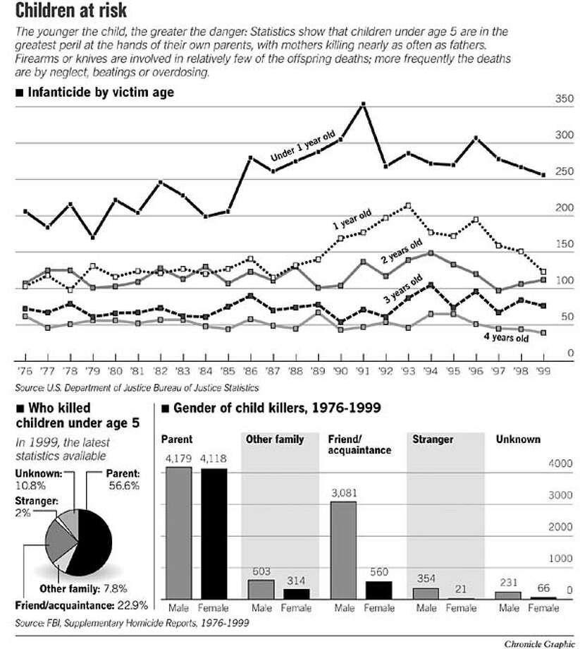 Children at Risk. Chronicle Graphic