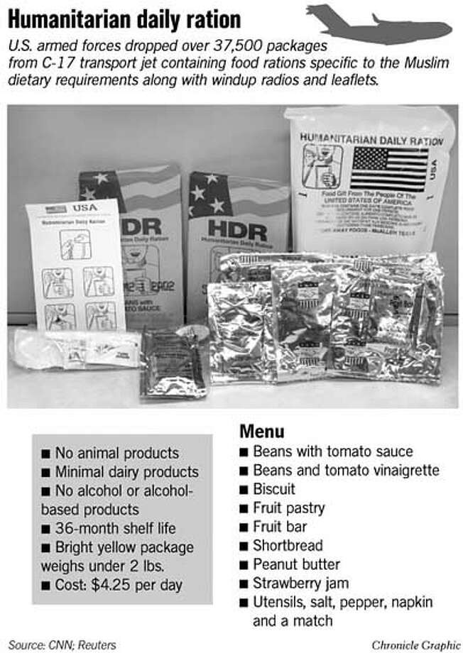 Humanitarian Daily Ration. Chronicle Graphic
