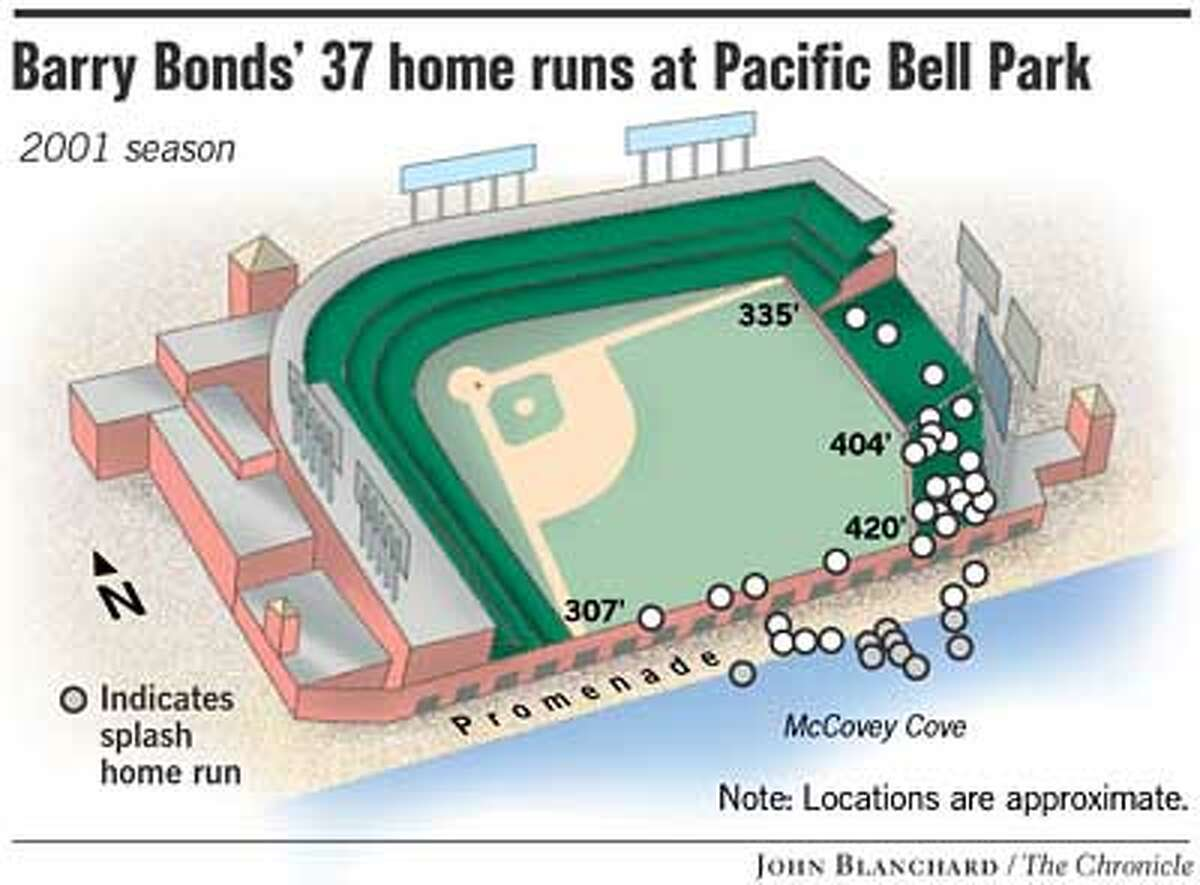 Barry Bonds' 37 Home Runs at Pac Bell Park. Chronicle graphic by John Blanchard