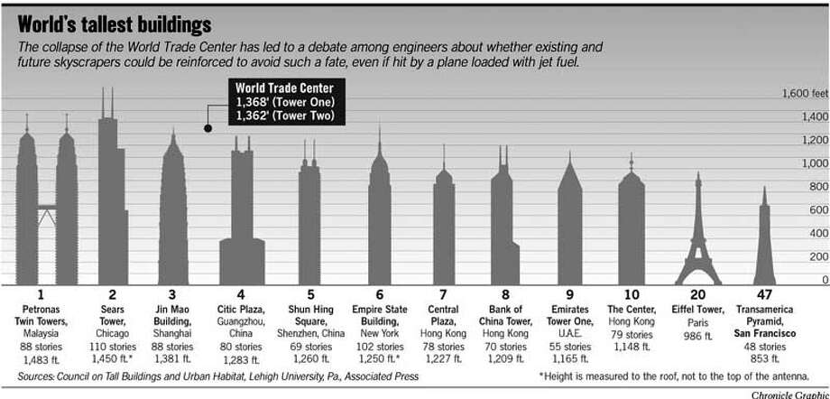 World's Tallest Buildings. Chronicle Graphic
