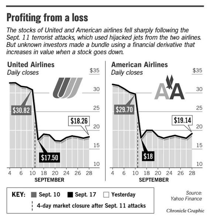 Profiting From A Loss. Chronicle Graphic