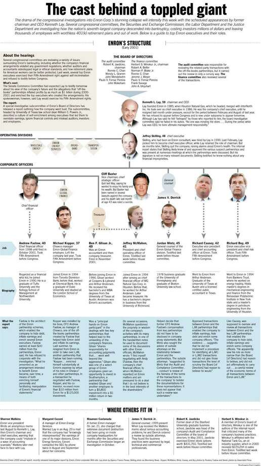 The Cast Behind a Toppled Giant. Washington Post Graphic
