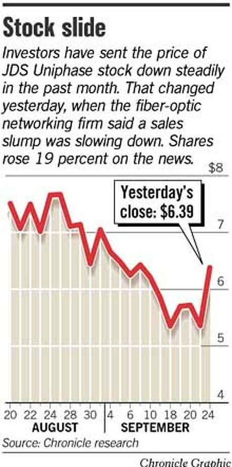 Stock Slide. Chronicle Graphic