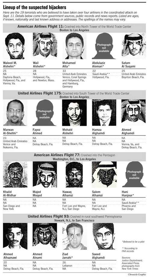 Lineup of Suspected Hijackers. Chronicle Graphic