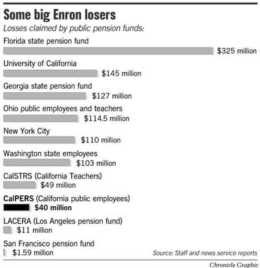 Some Big Enron Losers. Chronicle Graphic