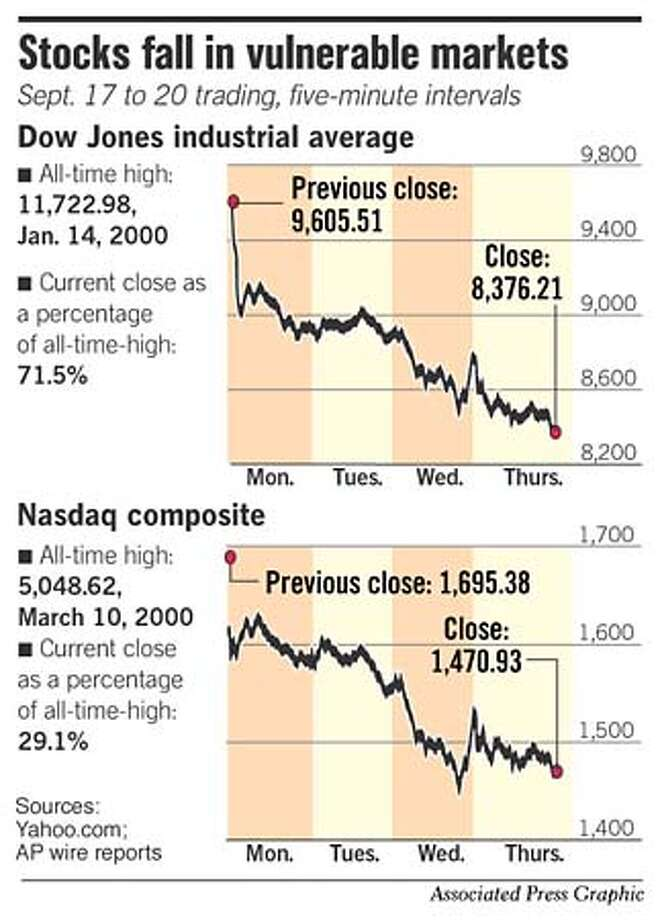 Stocks Fall in Vulnerable Markets. Associated Press Graphic