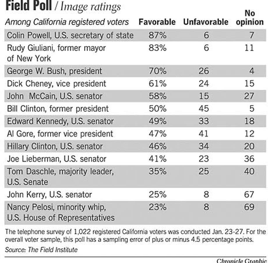 Field Poll / Image Ratings. Chronicle Graphic