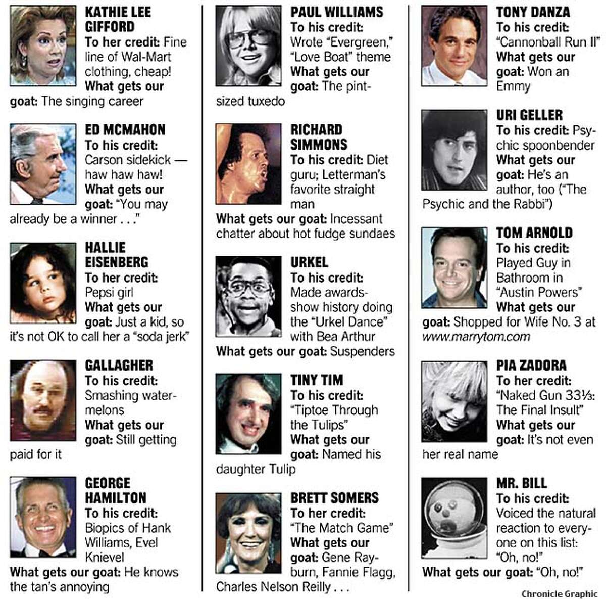Celebrities whose claim to fame has never been sufficiently explained. Chronicle Graphic