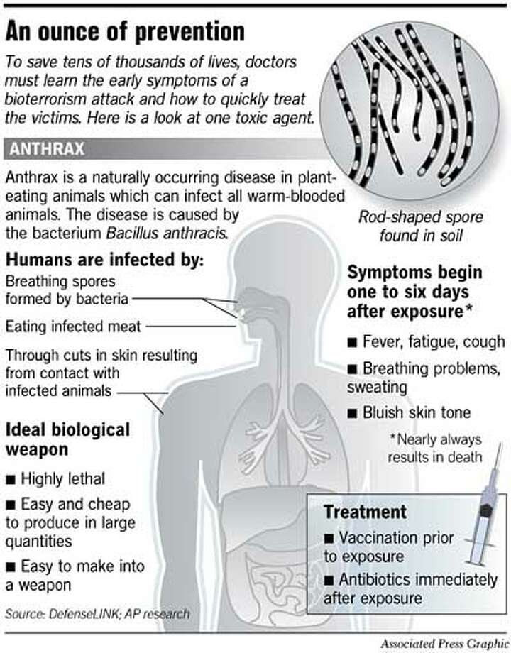 An Ounce of Prevention. Associated Press Graphic
