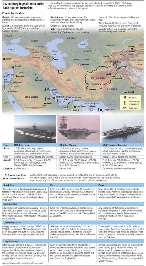 U.S. Military in the Middle East. Chronicle Graphic