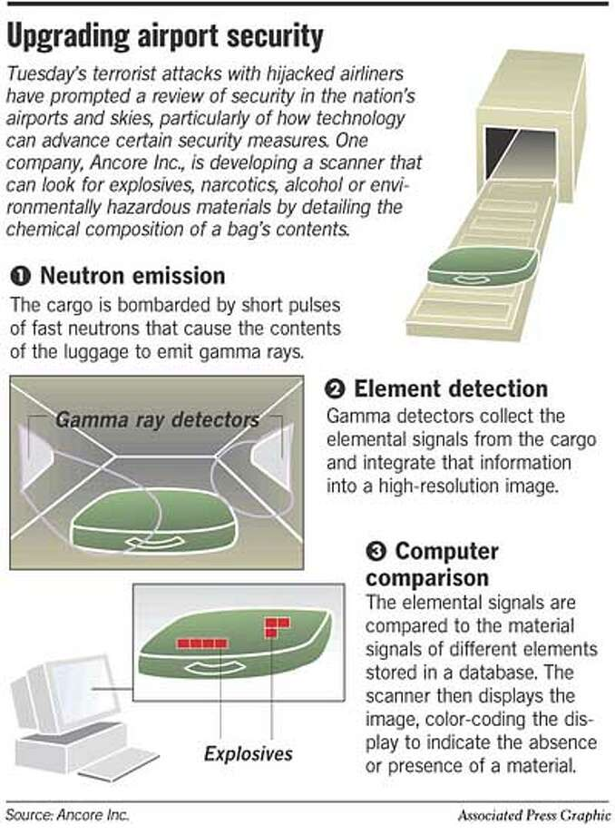 Upgrading Airport Security. Associated Press Graphic