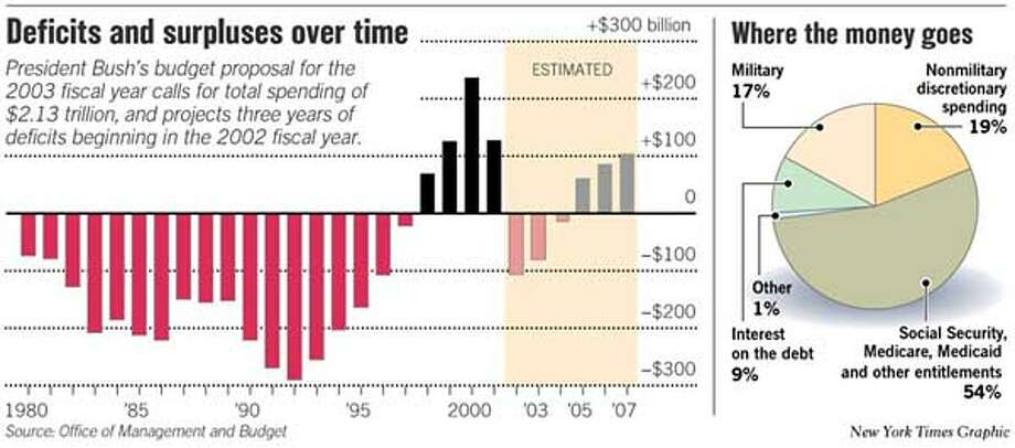 Deficits and Surpluses Over Time. New York Times Graphic