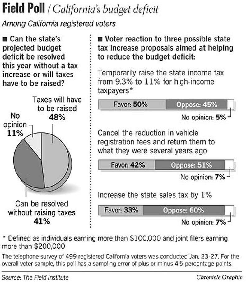 California's Budget Deficit. Chronicle Graphic