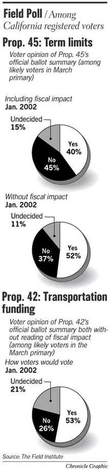 Field Poll: Prop 45, Term Limits. Chronicle Graphic