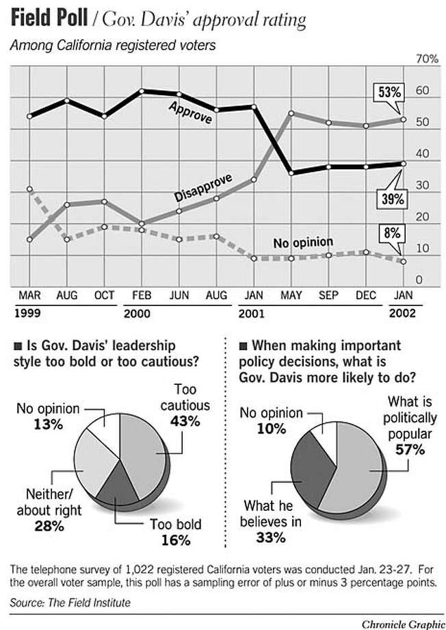 Gov. Davis' Approval Rating. Chronicle Graphic Photo: Todd Trumbull