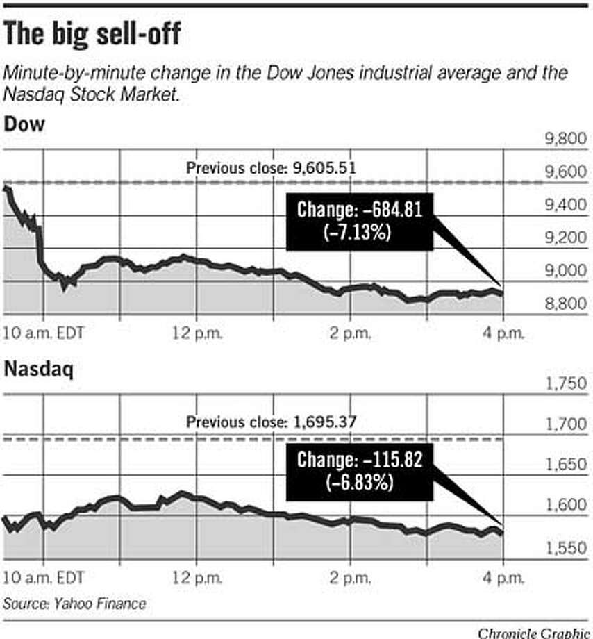 The Big Sell-Off. Chronicle Graphic