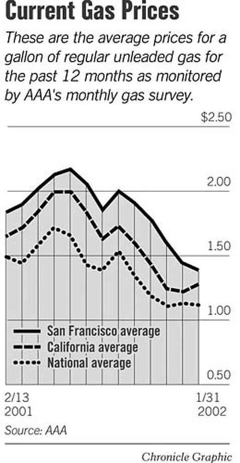 Current Gas Prices. Chronicle Graphic