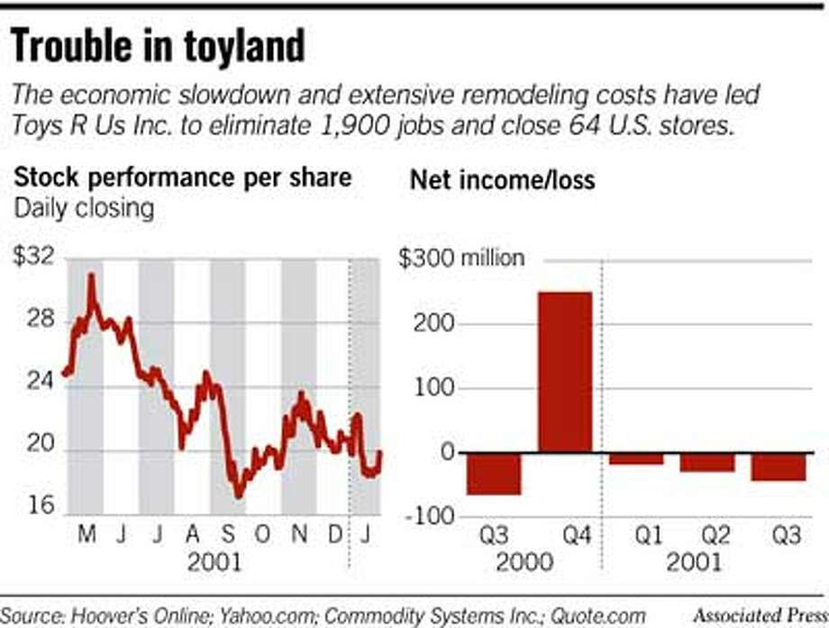 Trouble in Toyland. Associated Press Graphic