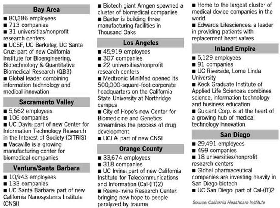 Biotech in California. Chronicle Graphic