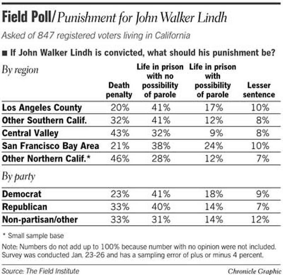 Field Poll: Punishment for John Walker Lindh. Chronicle Graphic