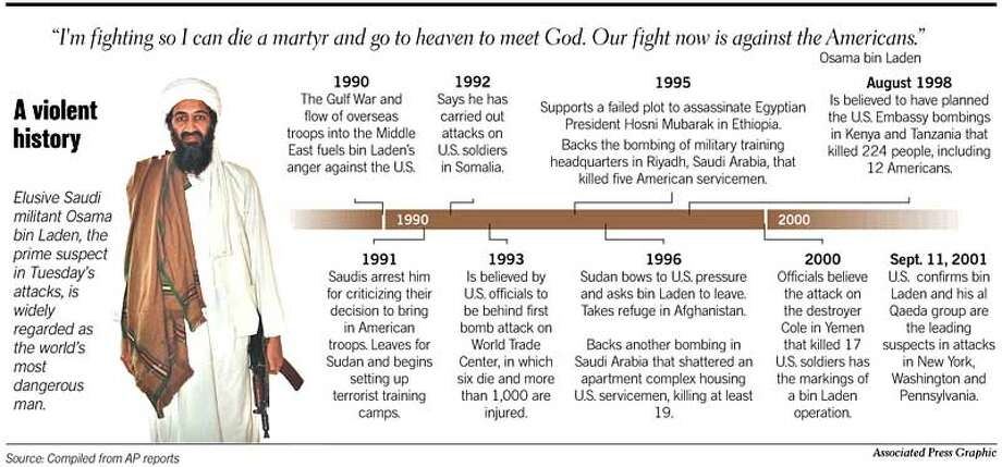A Violent History. Associated Press Graphic
