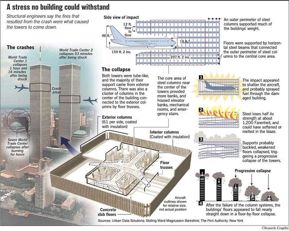A Stress No Building Could Withstand. Chronicle Graphic