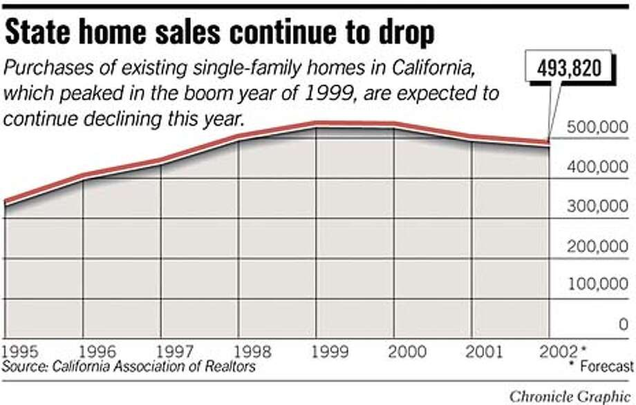 State Home Sales Continue to Drop. Chronicle Graphic