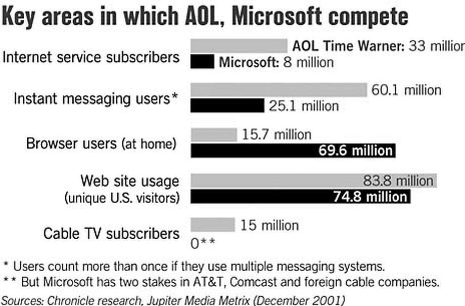 Key areas in which AOL, Microsoft compete. Chronicle Graphic
