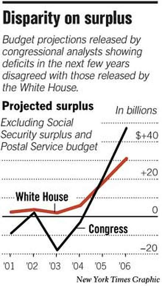 Disparity on Surplus. New York Times Graphic