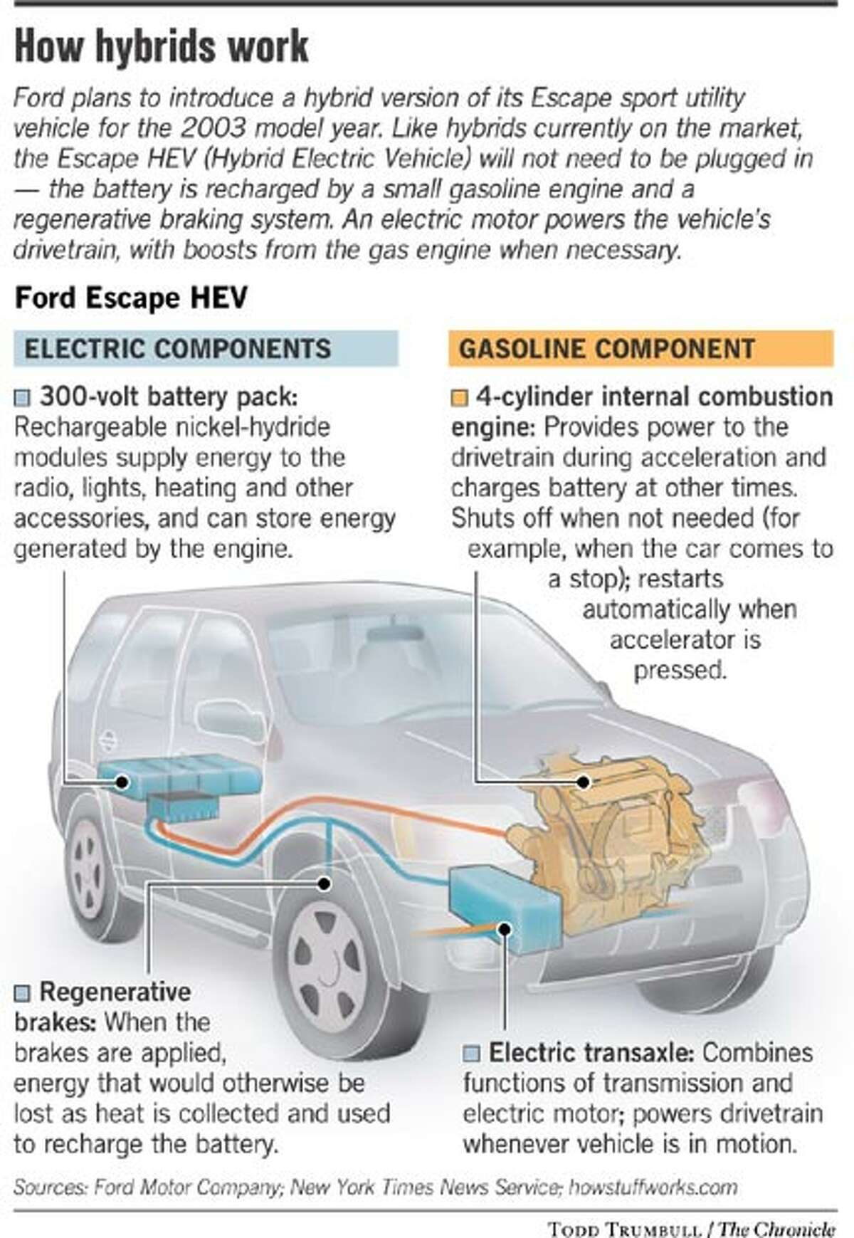 How Hybrids Work. Chronicle Graphic