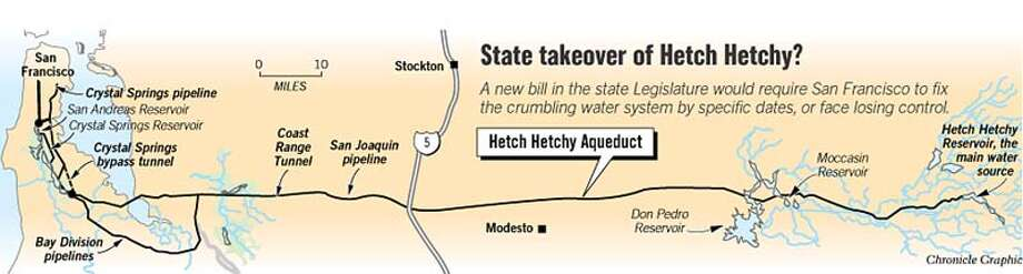 State Takeover of Hetch Hetchy? Chronicle Graphic