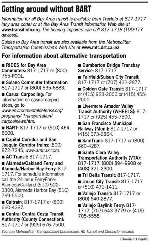 Getting Around Without BART. Chronicle Graphic