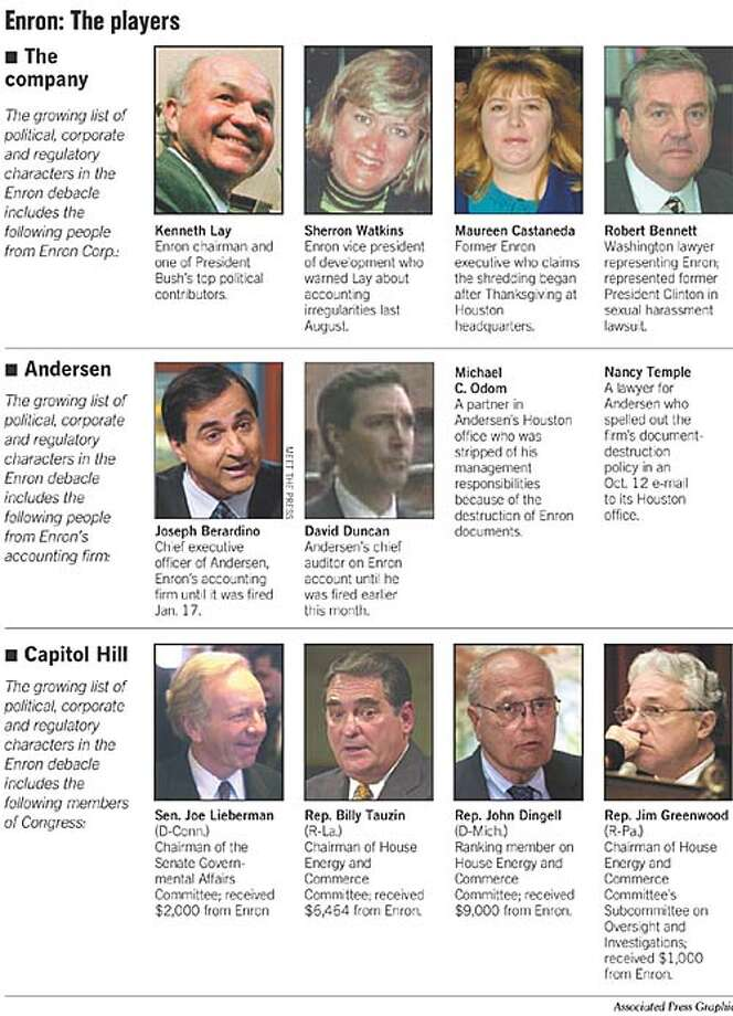 Enron: The Players. Associated Press Graphic