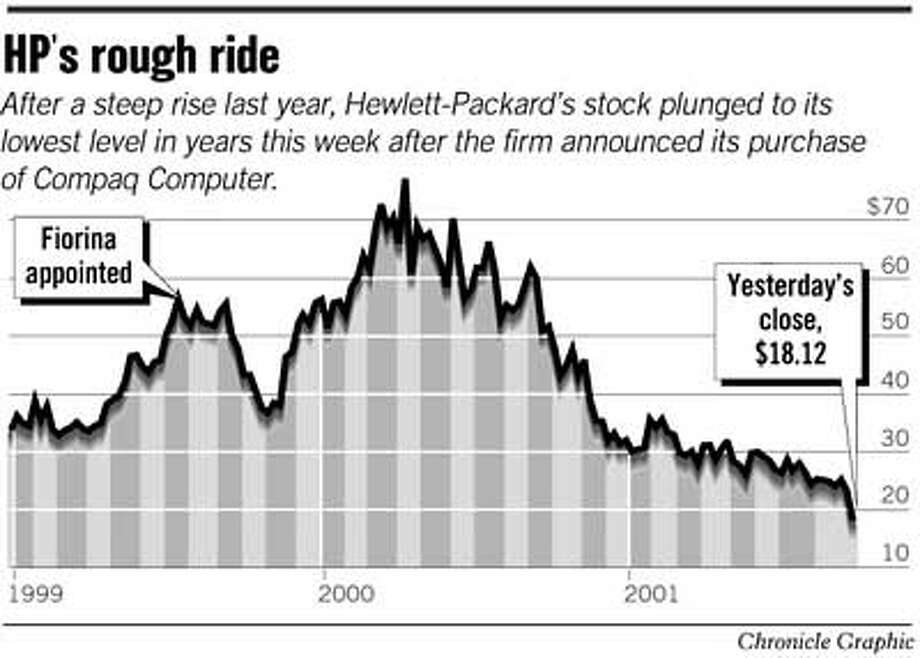 HP's Rough Ride. Chronicle Graphic