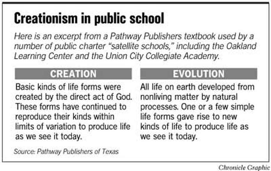 Creationism in Public School. Chronicle Graphic