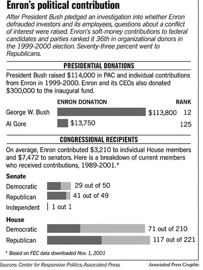 Enron's Political Contribution. Associated Press Graphic