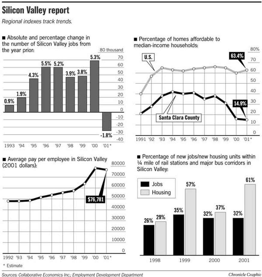Silicon Valley Report. Chronicle Graphic