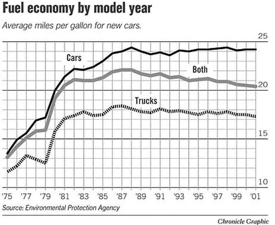 Fuel Economy By Model Year. Chronicle Graphic