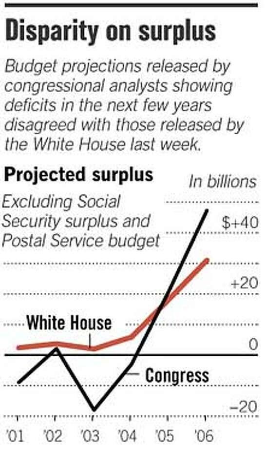 Disparity on Surplus