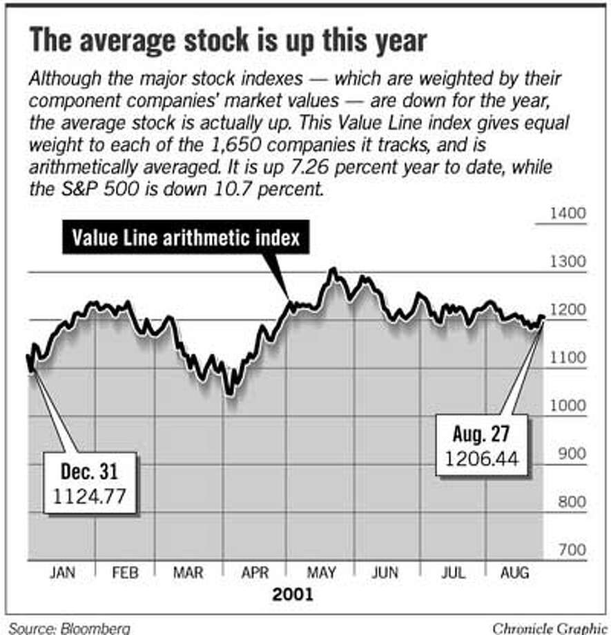The Average Stock Is Up This Year. Chronicle Graphic