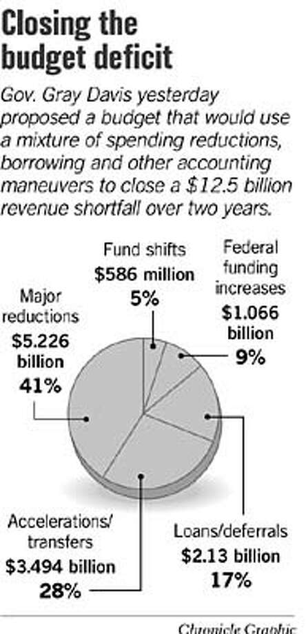 Closing the Budget Deficit. Chronicle Graphic