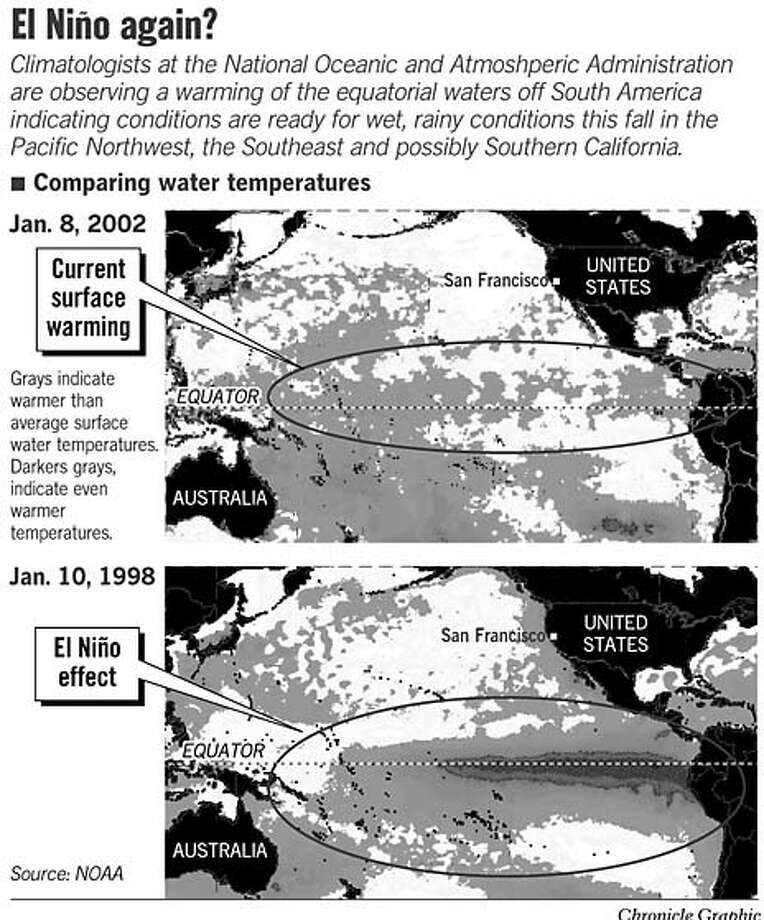 El Nino Again? Chronicle Graphic