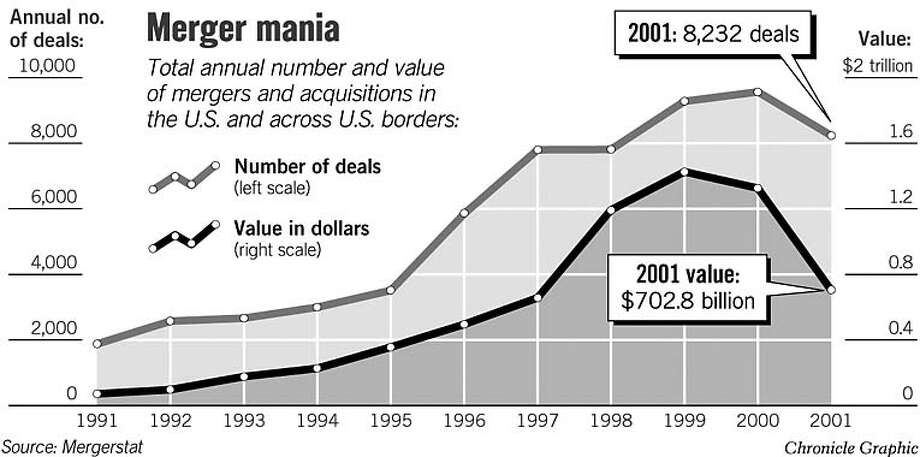 Merger Mania. Chronicle Graphic
