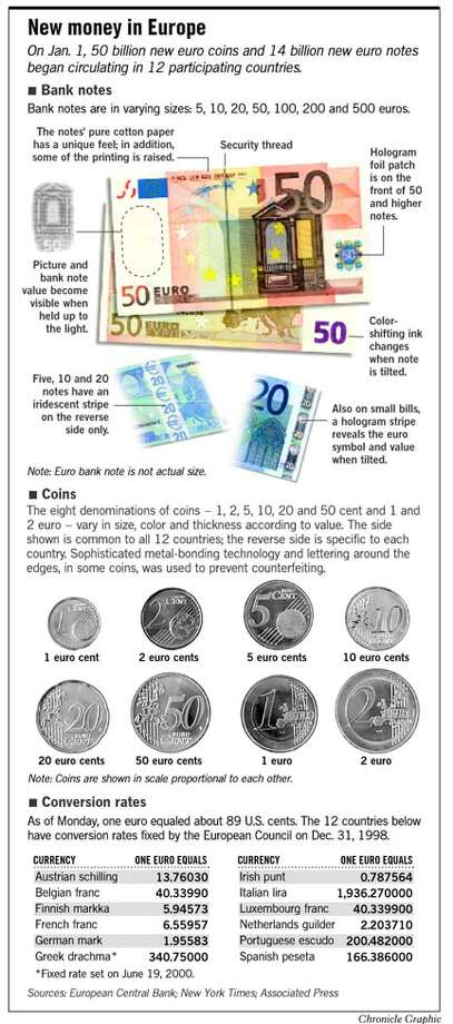 New Money in Europe. Chronicle Graphic