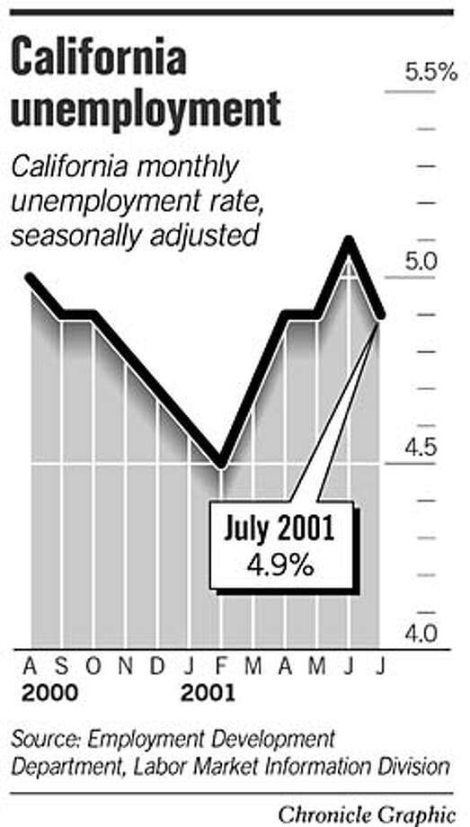 California Unemployment. Chronicle Graphic