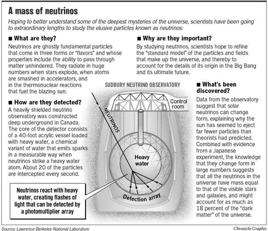 A Mass of Neutrinos. Chronicle Graphic