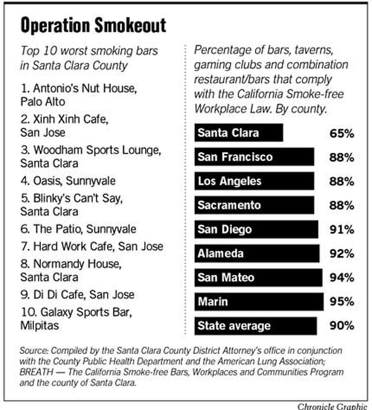Operation Smokeout. Chronicle Graphic