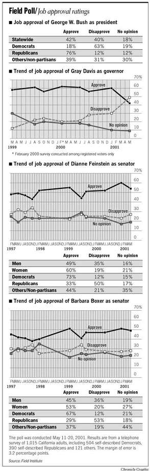 Job Approval Ratings. Chronicle Graphic