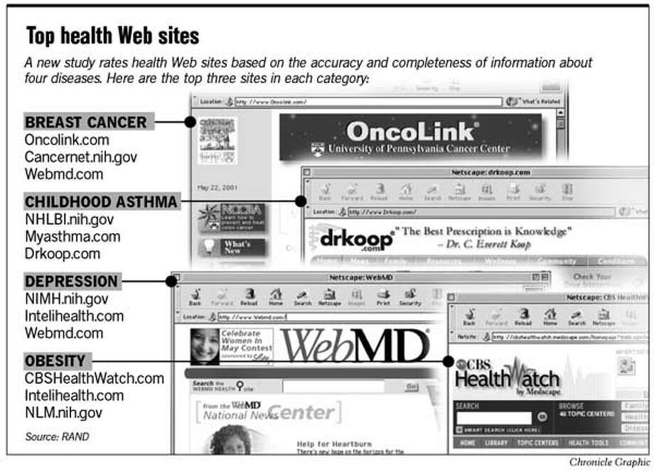 Top Health Web Sites. Chronicle Graphic